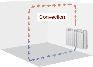 Convection heaters heat the circulating air.