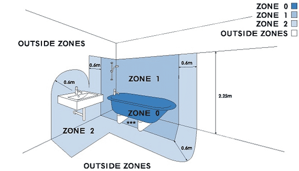 Ip ratings and bathroom zones explained for Bathroom zones ip rating